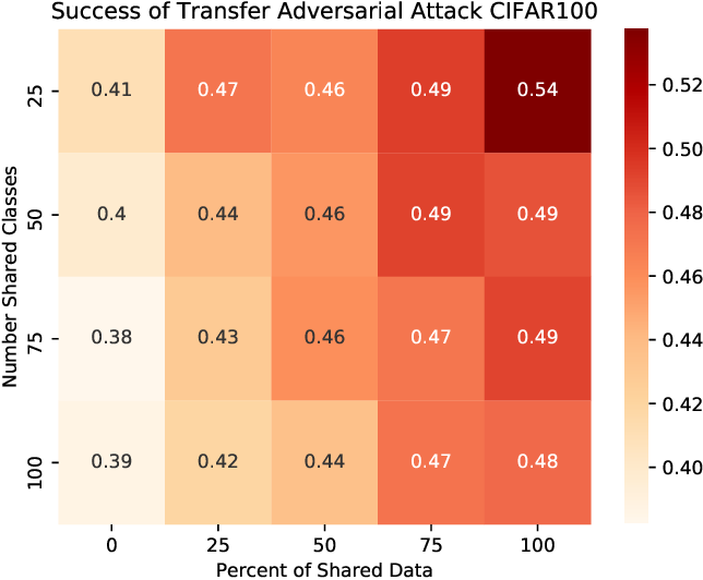 Figure 4 for Adversarial Transfer Attacks With Unknown Data and Class Overlap