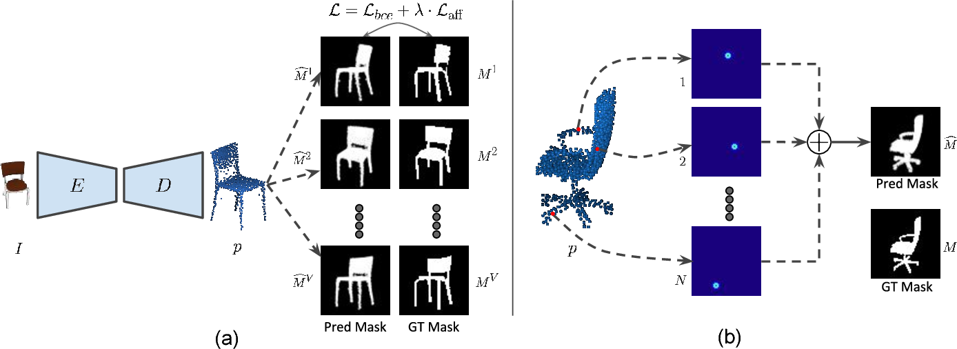 Figure 1 for CAPNet: Continuous Approximation Projection For 3D Point Cloud Reconstruction Using 2D Supervision