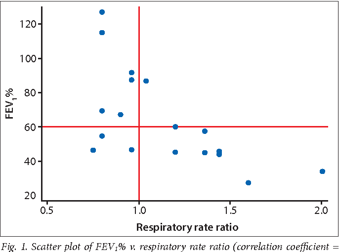 Clinical Features And Lung Function In Hiv Infected Children With