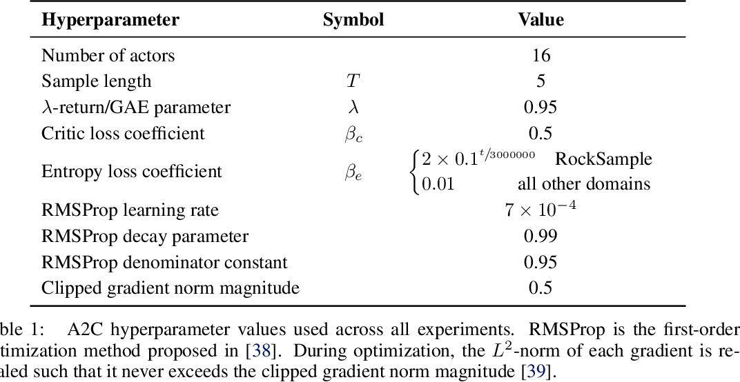 Figure 2 for Belief-Grounded Networks for Accelerated Robot Learning under Partial Observability