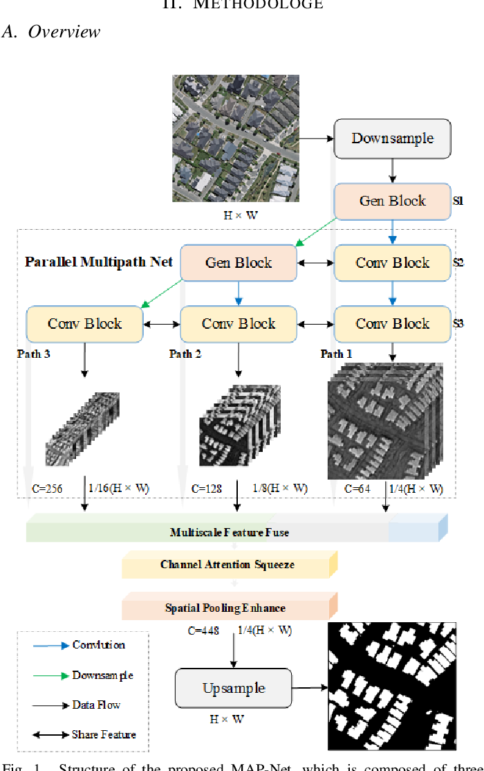 Figure 1 for MAP-Net: Multi Attending Path Neural Network for Building Footprint Extraction from Remote Sensed Imagery