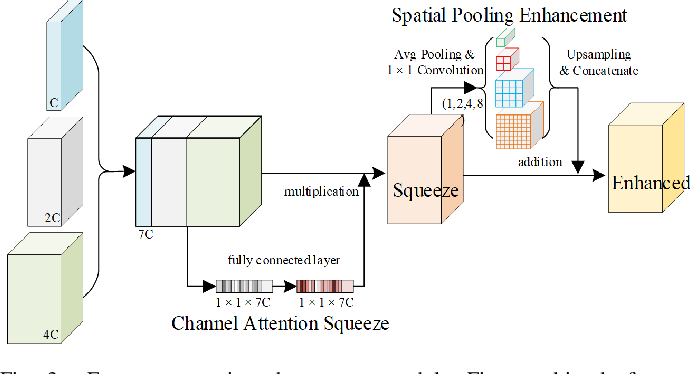 Figure 4 for MAP-Net: Multi Attending Path Neural Network for Building Footprint Extraction from Remote Sensed Imagery