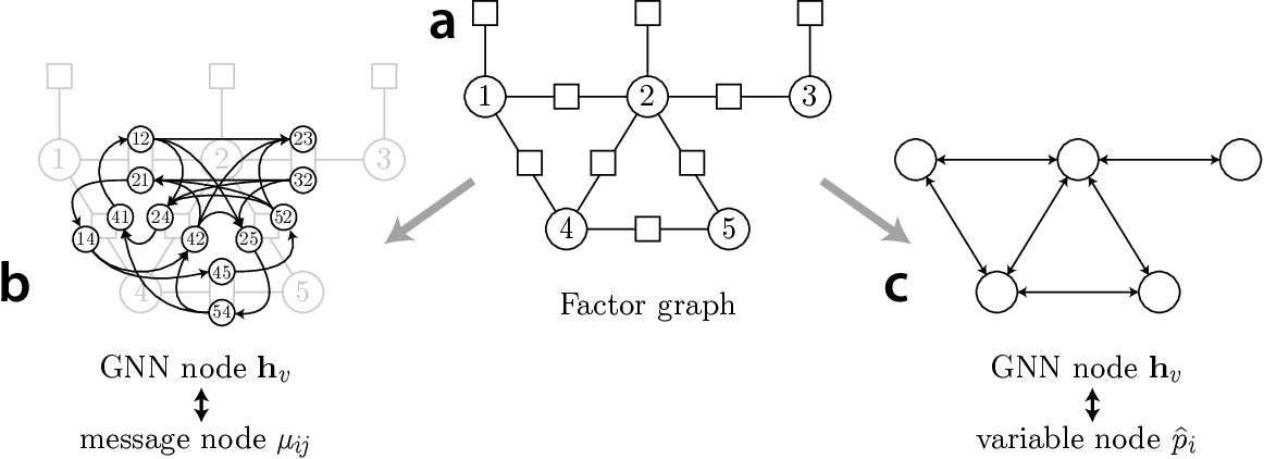 Figure 1 for Inference in Probabilistic Graphical Models by Graph Neural Networks