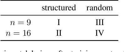 Figure 2 for Inference in Probabilistic Graphical Models by Graph Neural Networks