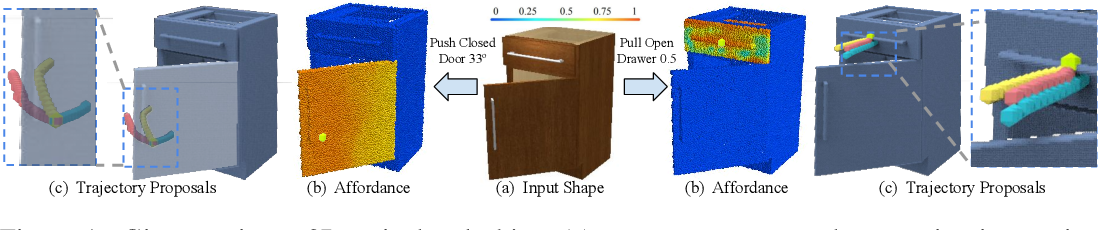 Figure 1 for VAT-Mart: Learning Visual Action Trajectory Proposals for Manipulating 3D ARTiculated Objects