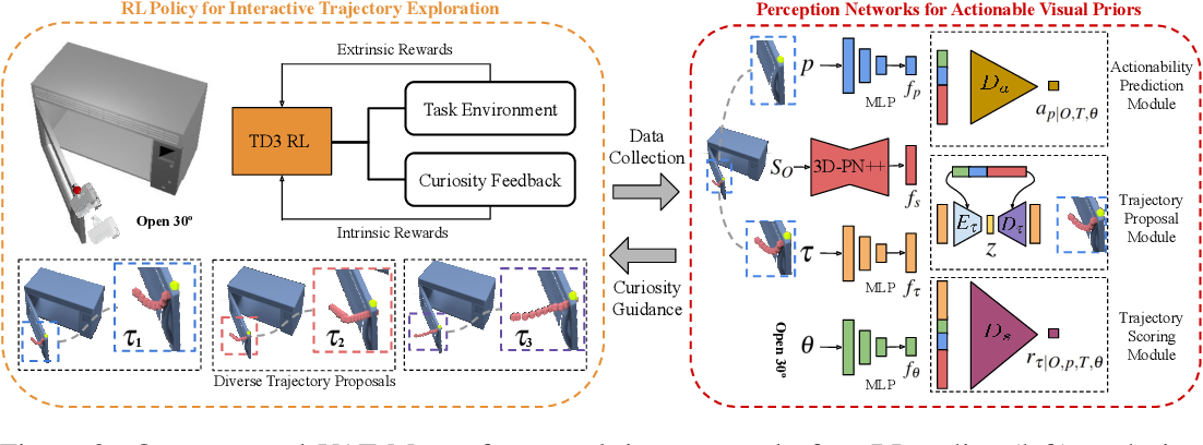 Figure 3 for VAT-Mart: Learning Visual Action Trajectory Proposals for Manipulating 3D ARTiculated Objects