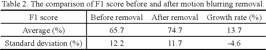 Figure 4 for Recovering compressed images for automatic crack segmentation using generative models