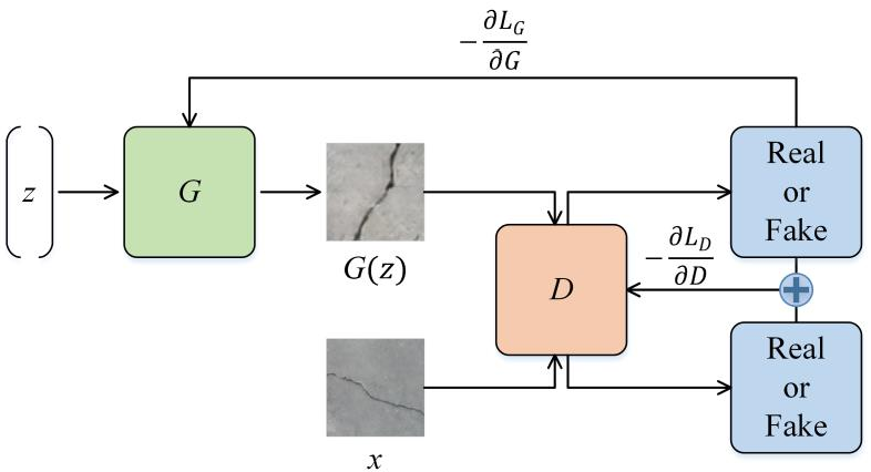 Figure 1 for Recovering compressed images for automatic crack segmentation using generative models