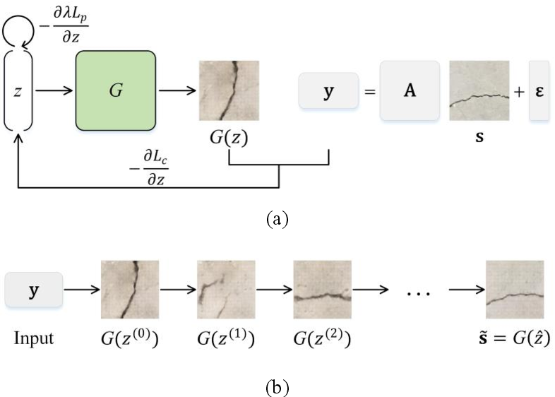 Figure 3 for Recovering compressed images for automatic crack segmentation using generative models