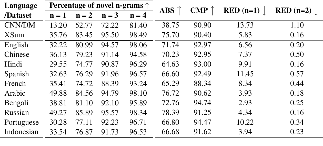 Figure 4 for XL-Sum: Large-Scale Multilingual Abstractive Summarization for 44 Languages