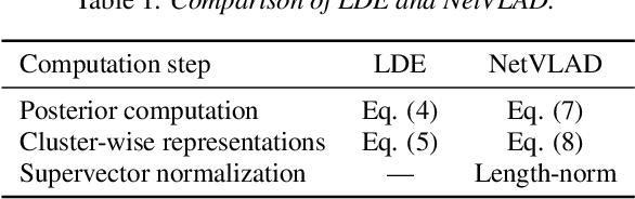 Figure 1 for Neural i-vectors