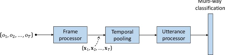Figure 2 for Neural i-vectors