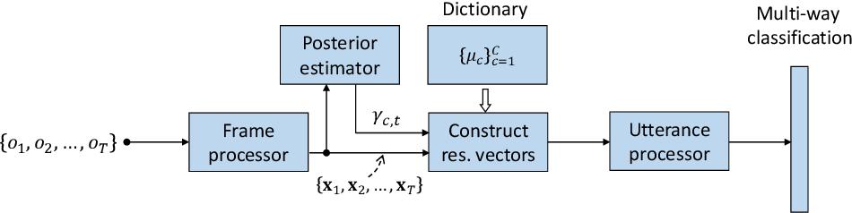 Figure 3 for Neural i-vectors