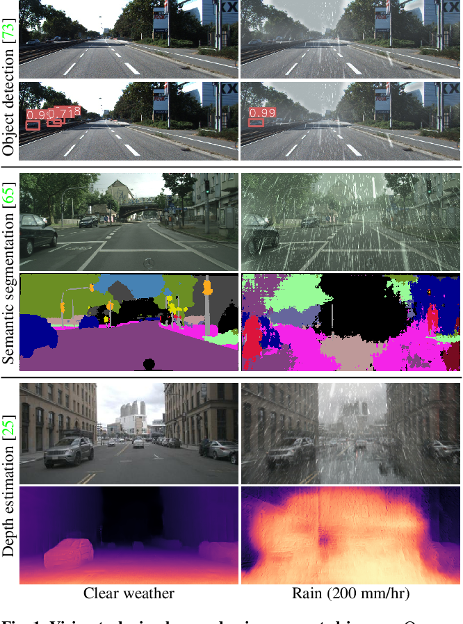 Figure 1 for Rain rendering for evaluating and improving robustness to bad weather