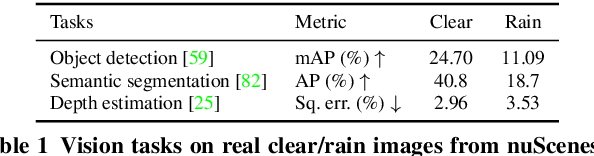 Figure 2 for Rain rendering for evaluating and improving robustness to bad weather