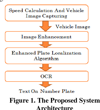 PDF] Vehicle Speed Monitoring And Enhanced License Plate Recognition