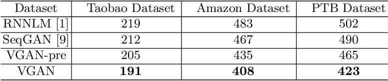 Figure 4 for Text Generation Based on Generative Adversarial Nets with Latent Variable