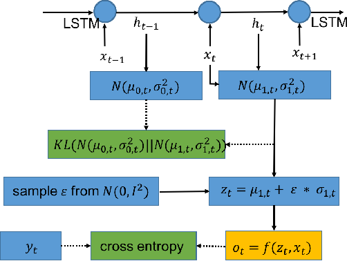 Figure 1 for Text Generation Based on Generative Adversarial Nets with Latent Variable