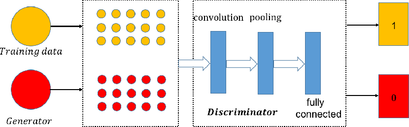 Figure 3 for Text Generation Based on Generative Adversarial Nets with Latent Variable