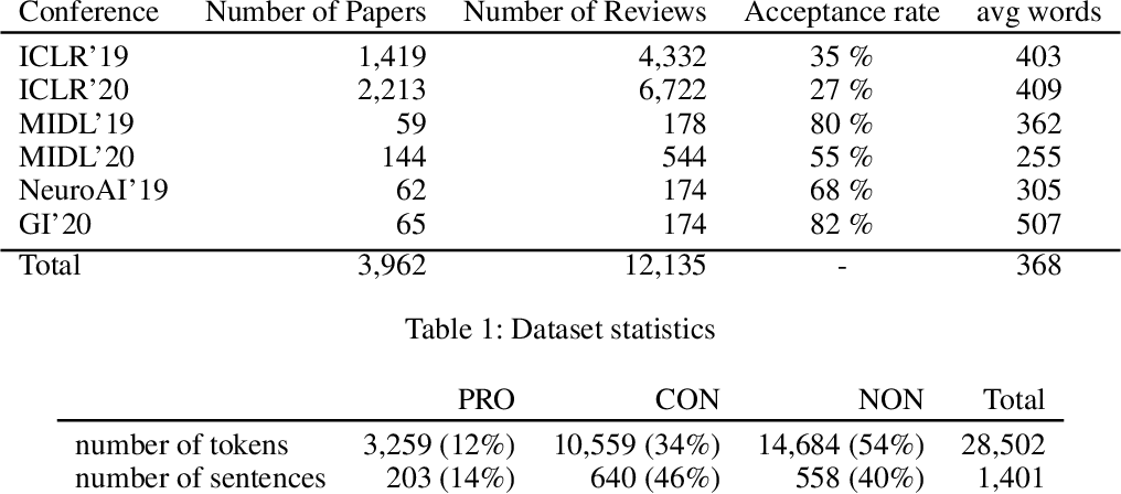 Figure 1 for Argument Mining Driven Analysis of Peer-Reviews