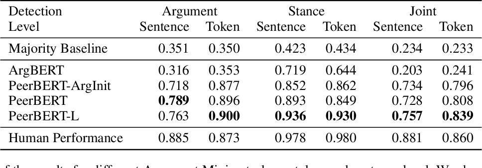 Figure 3 for Argument Mining Driven Analysis of Peer-Reviews