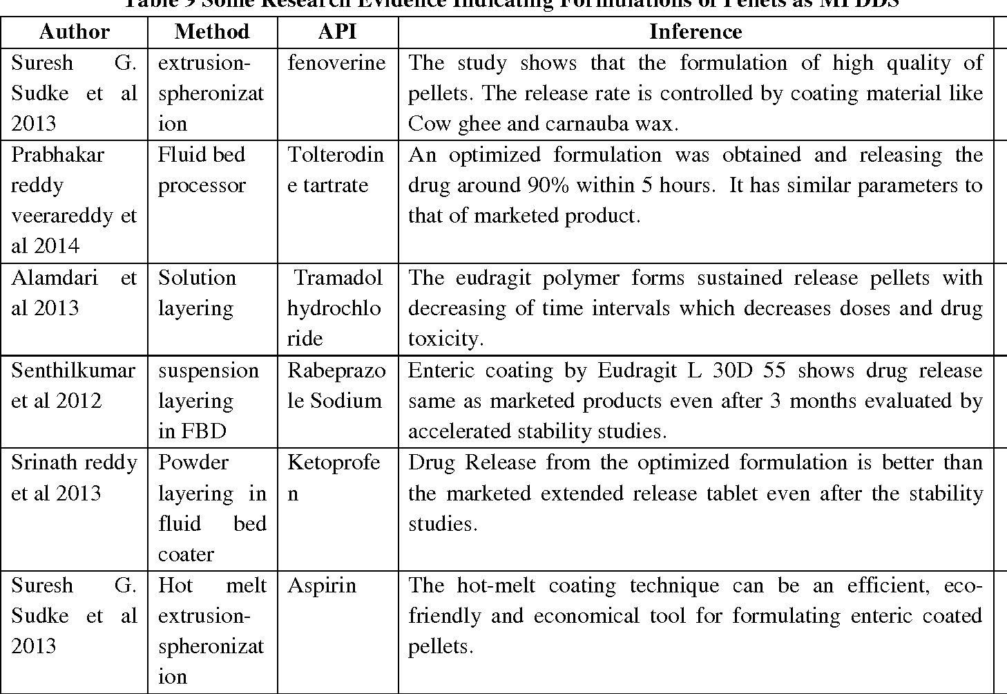 Table 9 from PELLETS AND PELLETIZATION AS MULTIPARTICULATE DRUG