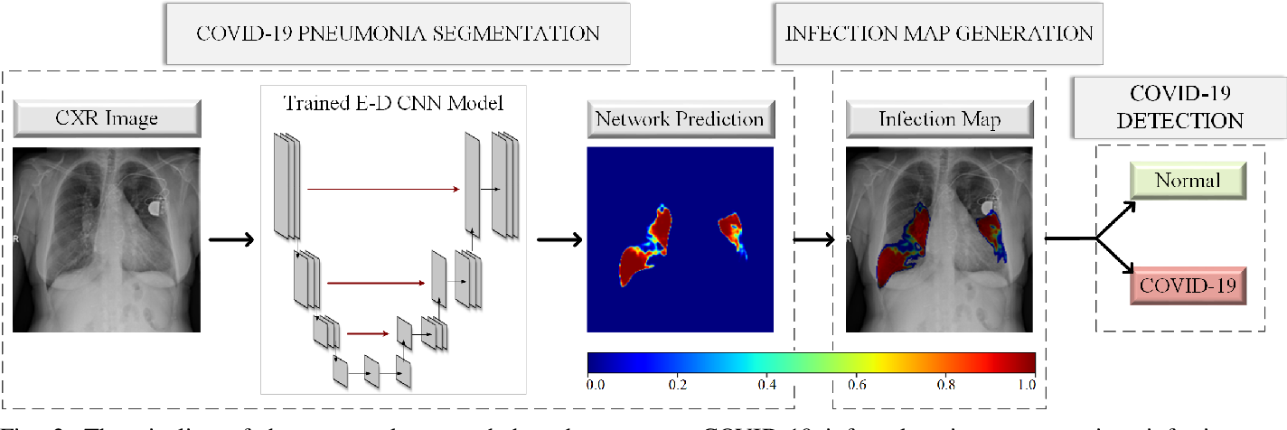 Figure 2 for COVID-19 Infection Map Generation and Detection from Chest X-Ray Images