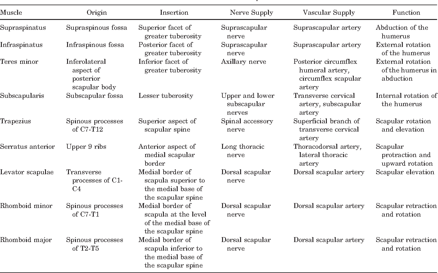 Scapulothoracic bursitis and snapping scapula syndrome: a critical ...
