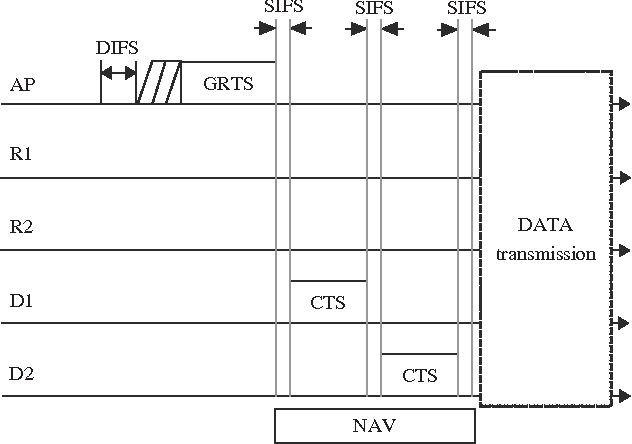 Figure 5 from A multichannel relay MAC protocol for IEEE