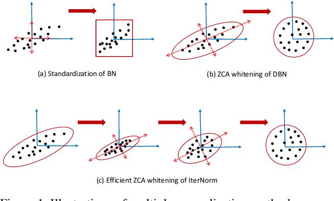 Figure 1 for Iterative Normalization: Beyond Standardization towards Efficient Whitening