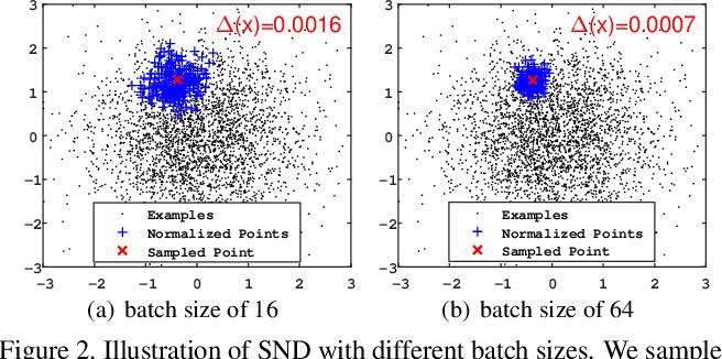 Figure 3 for Iterative Normalization: Beyond Standardization towards Efficient Whitening