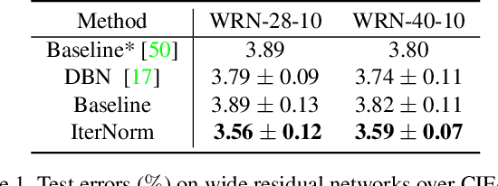 Figure 2 for Iterative Normalization: Beyond Standardization towards Efficient Whitening