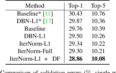 Figure 4 for Iterative Normalization: Beyond Standardization towards Efficient Whitening