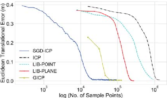 Figure 1 for Speeding Up Iterative Closest Point Using Stochastic Gradient Descent