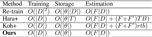 Figure 1 for Efficient Estimation of Influence of a Training Instance