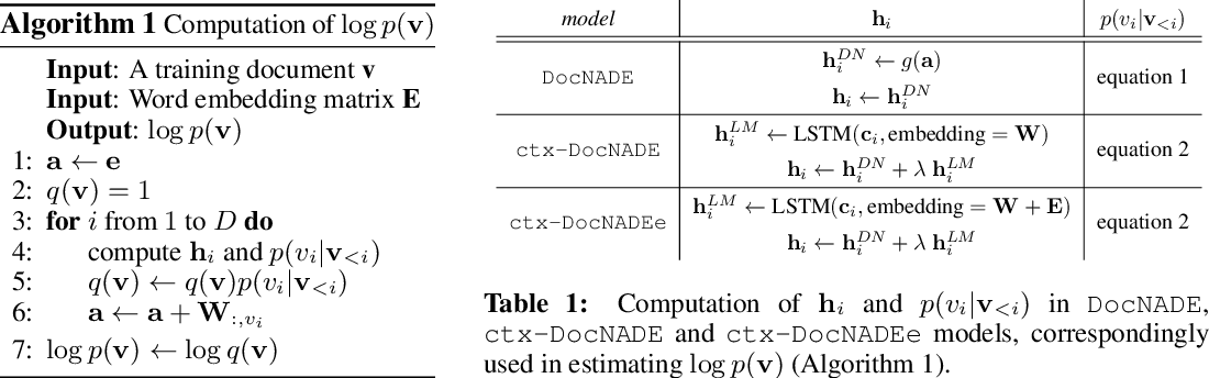 Figure 2 for textTOvec: Deep Contextualized Neural Autoregressive Models of Language with Distributed Compositional Prior