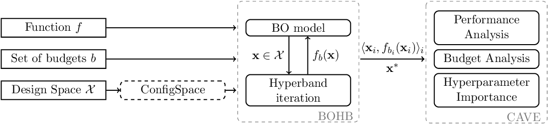 Figure 1 for BOAH: A Tool Suite for Multi-Fidelity Bayesian Optimization & Analysis of Hyperparameters