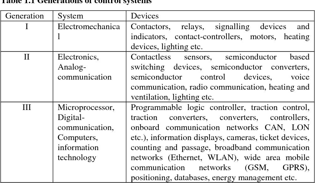 PDF] Control, Supervision and Operation Diagnostics of Light Rail