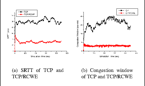 Figure 3 from The performance of the TCP/RCWE enhancement