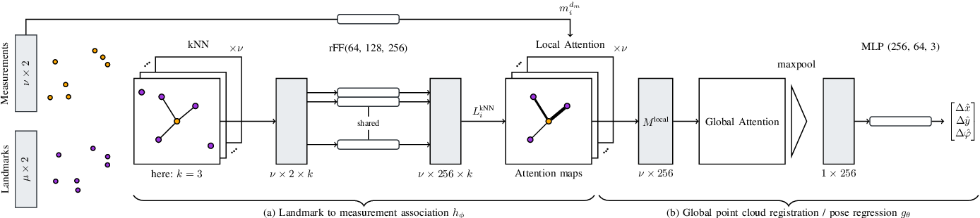 Figure 1 for Attention-based Vehicle Self-Localization with HD Feature Maps