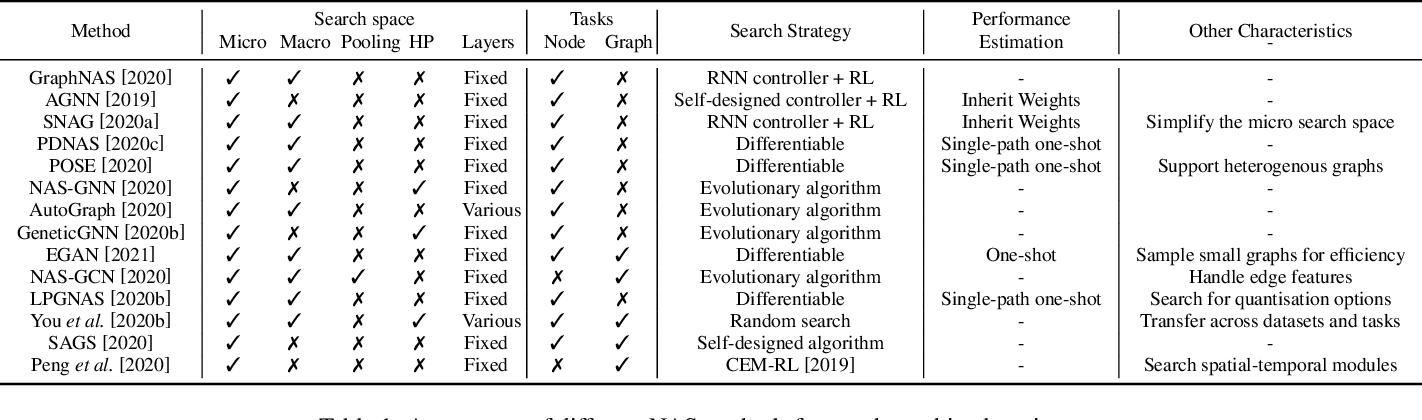 Figure 1 for Automated Machine Learning on Graphs: A Survey