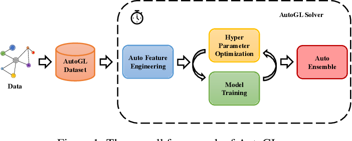 Figure 2 for Automated Machine Learning on Graphs: A Survey