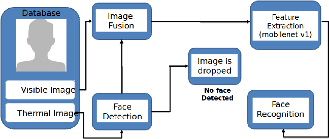 Figure 1 for Illumination-invariant Face recognition by fusing thermal and visual images via gradient transfer