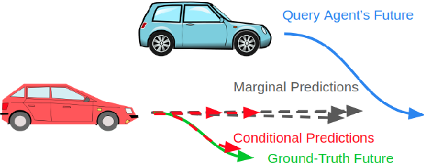 Figure 1 for Identifying Driver Interactions via Conditional Behavior Prediction