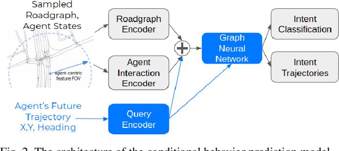 Figure 2 for Identifying Driver Interactions via Conditional Behavior Prediction