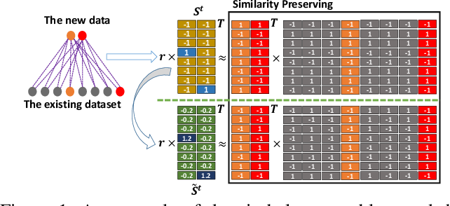 Figure 1 for Towards Optimal Discrete Online Hashing with Balanced Similarity