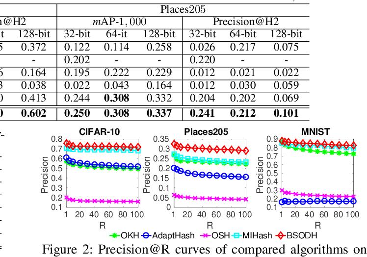 Figure 2 for Towards Optimal Discrete Online Hashing with Balanced Similarity