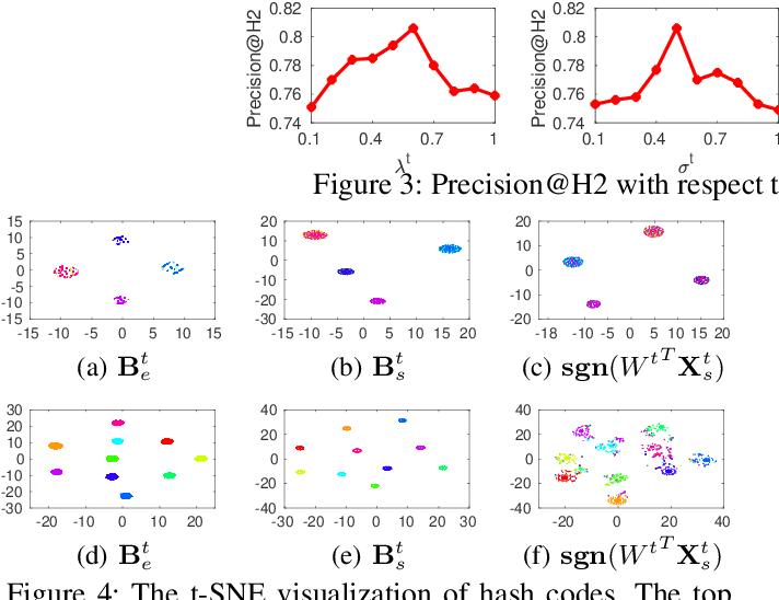 Figure 3 for Towards Optimal Discrete Online Hashing with Balanced Similarity