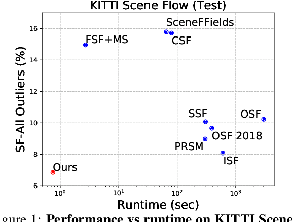 Figure 1 for Deep Rigid Instance Scene Flow