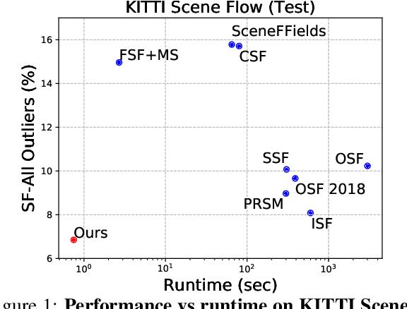 Figure 1 for Deep Rigid Instance Scene Flow